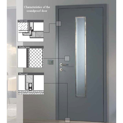 Characteristics of a soundproof door set